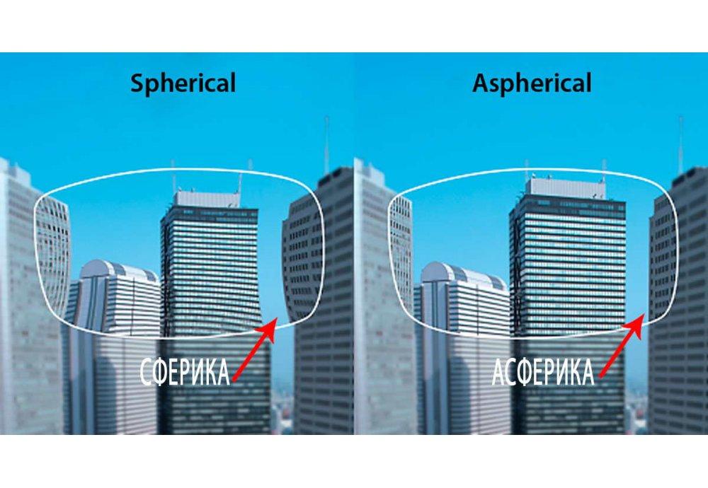 Что такое Асферические линзы для очков