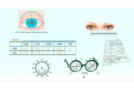 Как прочитать рецепт врача-офтальмолога