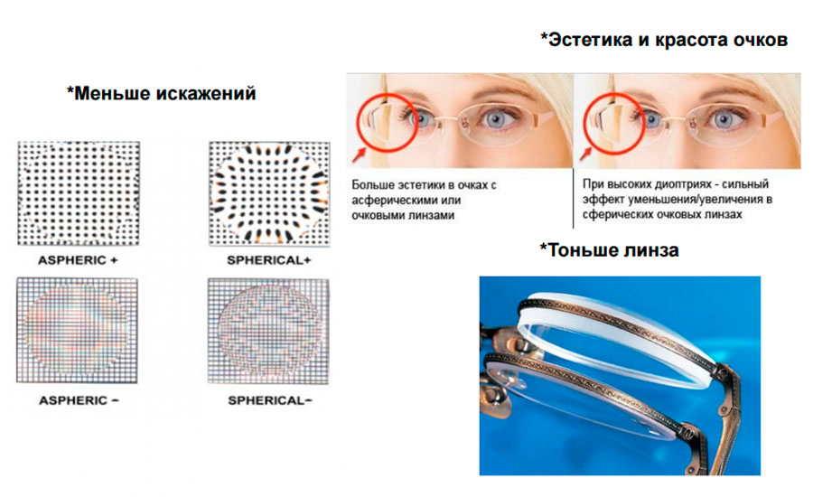 Как сделать линзы для очков