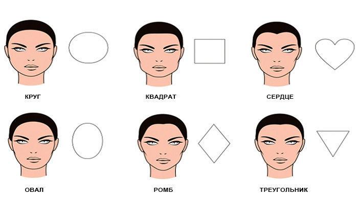 Как правильно подобрать очки или оправу по типу лица для мужчин и женщин 56ecf93e710