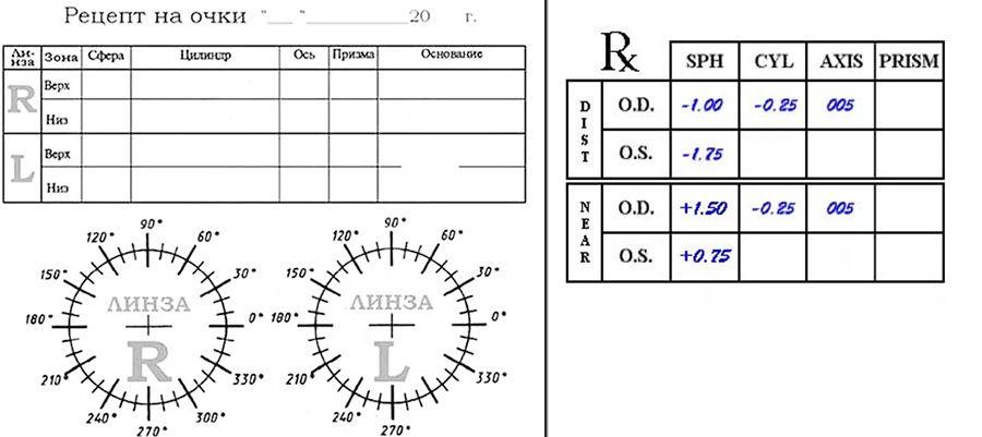 Как расщифровать рецепт на очки для зрения. 172115fb3d69d